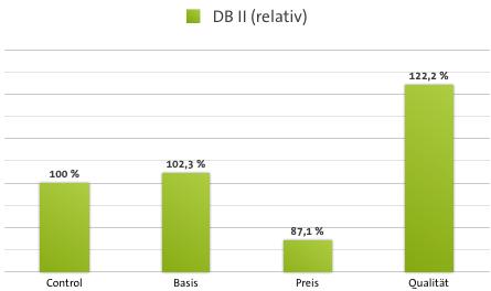 Deckungsbeiträge (DB II) bei der Studie zu kickz.com der Web Arts AG