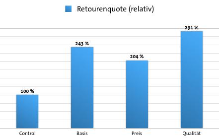 Retourenquote bei der Studie zu kickz.com der Web Arts AG