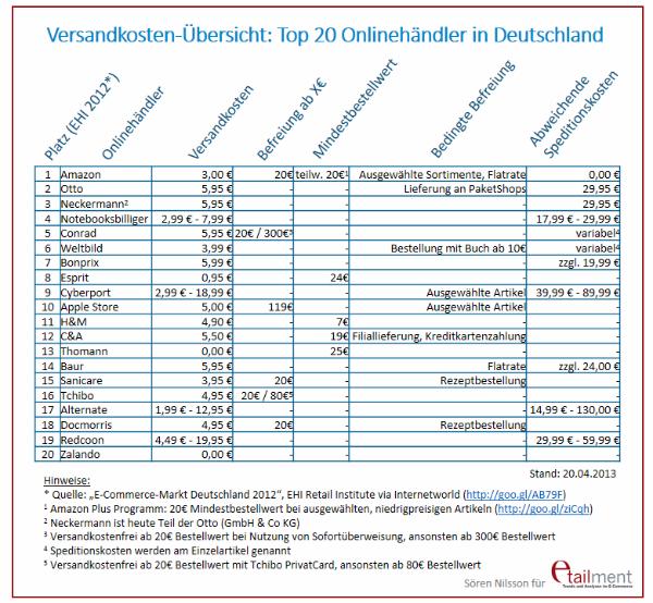 Endlich auch Standard in Deutschland: Online ohne Versandkosten bestellen